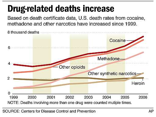 Cocaine related deaths by Birmingham cocaine treatment centre NLP hypnotherapy CBT